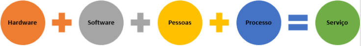 HSPP_Servico