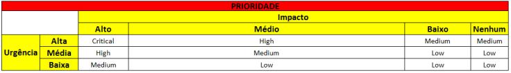 Com as definições de Impacto e Urgência, conseguimos definir a Prioridade do atendimento acordado entre as partes envolvidas (Provedor de Serviços X Clientes)